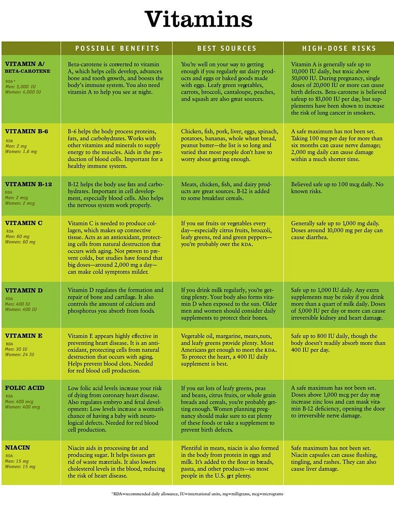 La Weight Loss Monthly Diary, Weight Loss Fastly, Vitamins